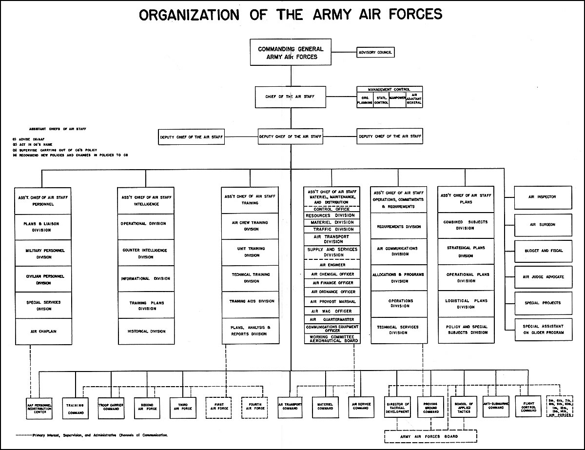 Hyperwar Us Army In Wwii Biennial Reports Of The Chief