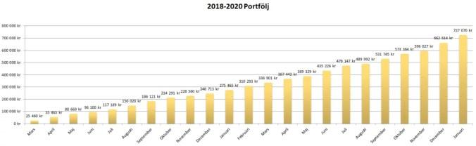 Status januari 2020