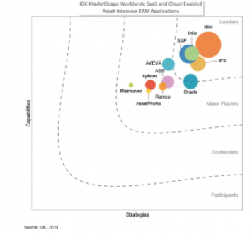 : IDC MarketScape Worldwide SaaS and Cloud-Enabled Asset-Intensive EAM Applications