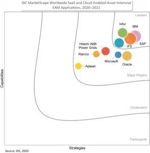 IDC graph showing IBM's lead