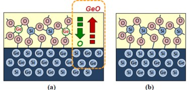 Schematic of the inventive selective GeOx-scavenging process (a) and the GeOx-free interfacial layer (b) with SiGe channel.