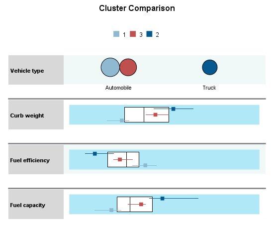 طريقة عرض مقارنة المجموعات Cluster comparison view: مع إظهار الحقول الأربعة الأولى