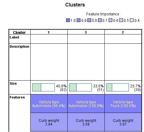 جدول المجموعات - التحليل العنقودي من خطوتين