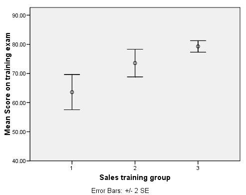مخطط شريطي للخطأ لدرجات الأداء حسب مجموعة التدريب