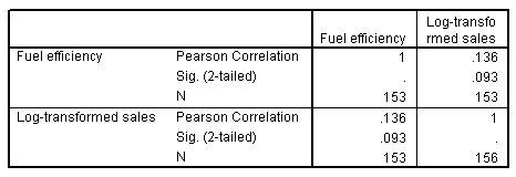مصفوفة الارتباط للمبيعات المحولة حسب كفاءة الوقود
