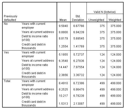 جدول متوسطات المجموعة والانحرافات المعيارية