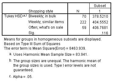 مجموعات فرعية متجانسةHomogenous subsets - تحليل التباين الثنائي