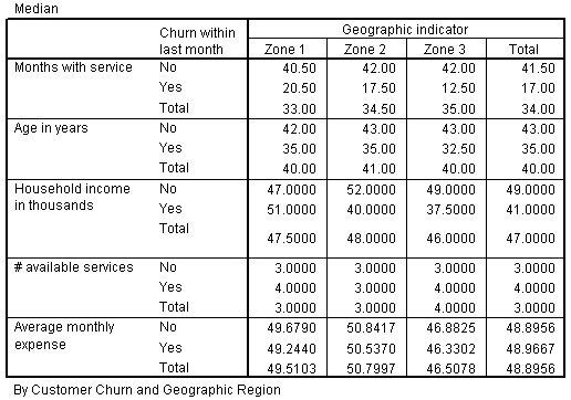 جدول مكعبات OLAP مع عرض طبقة إحصائيات الوسيط