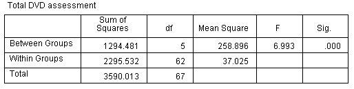 جدول تحليل التباين أحادي الاتجاه One-Way ANOVA