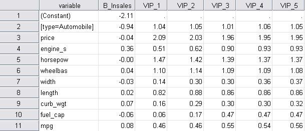 مجموعة بيانات المتغيرات المستقلة indepVars