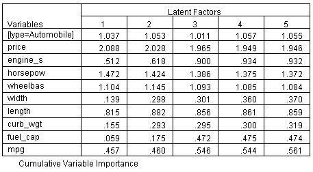 جدول أهمية المتغير في الإسقاط