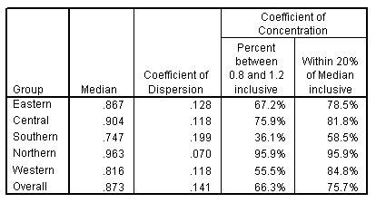 جدول نتائج إجراء إحصائيات النسب