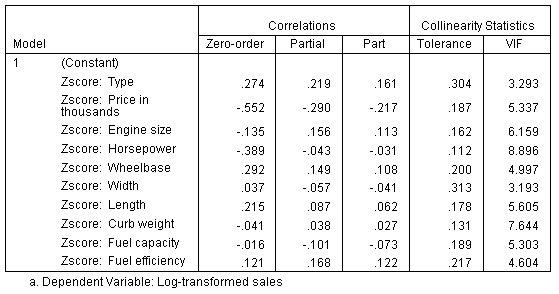 جدول المعاملات، النصف الثاني - الانحدار الخطي باستخدام z-scores