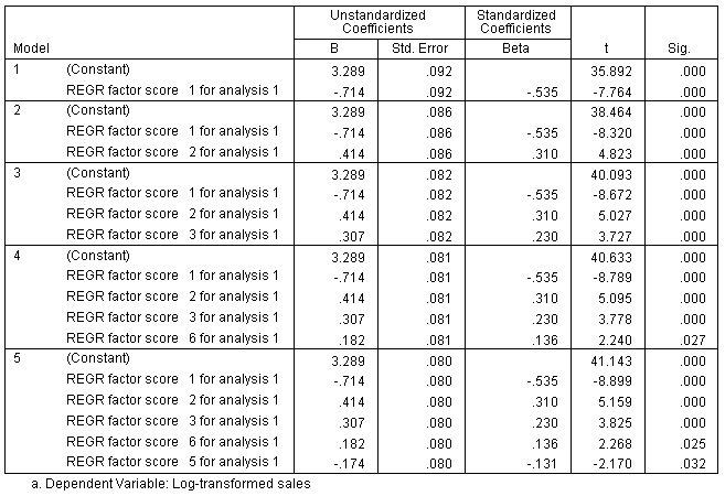 جدول المعاملات Coefficients - الانحدار الخطي التدريجي
