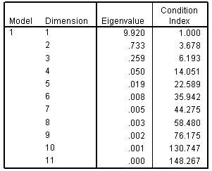 جدول تشخيص العلاقة الخطية المتداخلة - الانحدار الخطي