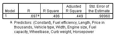 جدول ملخص النموذج، نموذج مع جميع المتنبئين