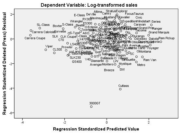 مخطط انتشار الحالات المتبقية حسب القيم المتوقعة
