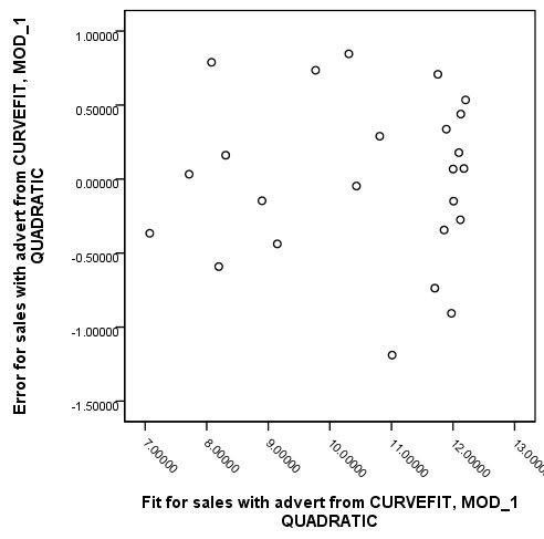 مخطط مبعثر للقيم المتبقية بحسب القيم الملائمة للنموذج التربيعي