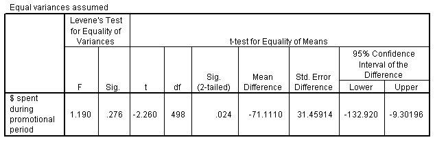 تم محورة جدول الاختبار لإظهار لوحة الفروقات المتساوية المفترضة