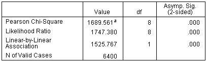 نتيجة اختبارات مربع كاي Chi-Square للسنوات مع صاحب العمل الحالي حسب الرضا الوظيفي