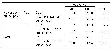 جدول التقاطع لمتغيري الاشتراك في صحيفة بحسب الاستجابة