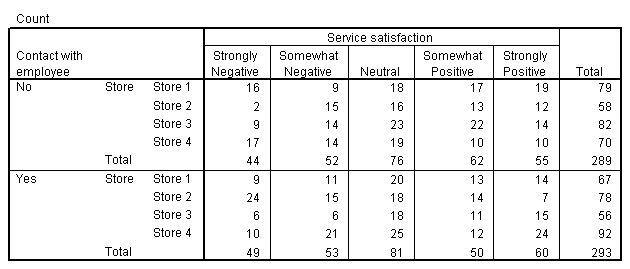 جدول تقاطعات المتاجر بحسب الرضا عن الخدمة مع التحكم في جهة الاتصال - استخدام جداول التقاطعات لدراسة العلاقات الاسمية
