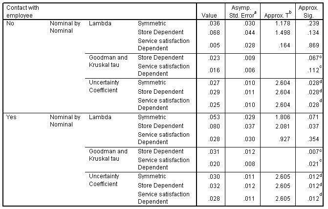 المقاييس الاتجاهية directional measures للمتاجر حسب الرضا عن الخدمة، مع التحكم في جهة الاتصال