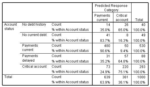 جدول التصنيف للنموذج الأولي - يوضح حالة الحساب في الصفوف وفئة الاستجابة المتوقعة (حساب المدفوعات الحالية أو الحرجة) في الأعمدة