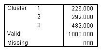 عدد الحالات في كل مجموعة لحل ثلاثي المجموعات
