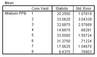 جدول وصفي يوضح متوسط مستوى الأفلاتوكسين -