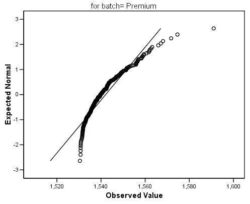 مخطط  Q-Q plot للسبائك المتميزة - استكشاف التوزيع الطبيعي