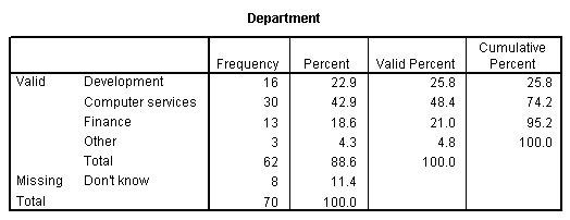 جدول التكرار لمتغير القسم Department - استخدام تحليل التكرارات في دراسة البيانات الاسمية SPSS