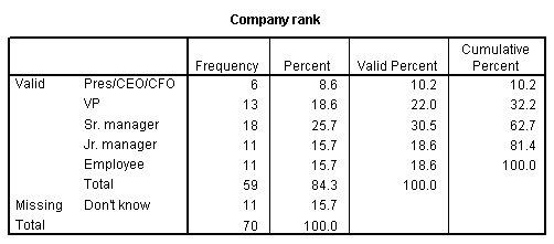 جدول التكرارات لمتغير رتبة الشركة company rank - استخدام تحليل التكرارات في دراسة البيانات الترتيبية