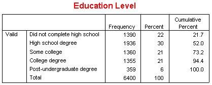 """جدول """"مستوى التعليم"""" Education Level بعد تغيير تنسيق عرض البيانات"""