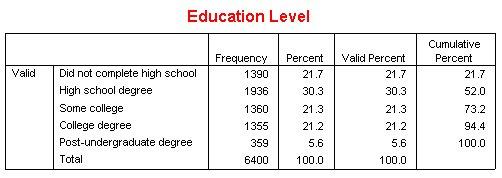 جدول مستوى التعليم Education Level كما يظهر قبل التعديل - إخفاء الصفوف والأعمدة