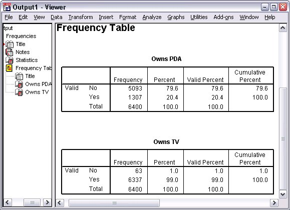 الجداول التكرارية - تلخيص البيانات التصنيفية