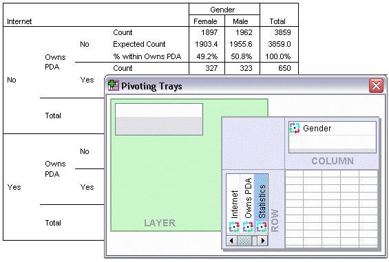 مربع حوار الأدراج المحورية لجدول اقتران مزدوج (ثنائي) - بدء تعديل أو محورة الجداول - Pivoting Tables