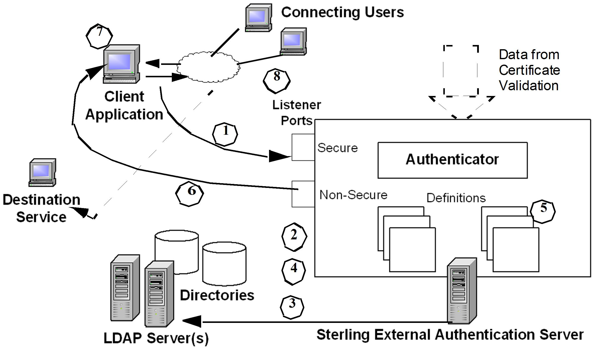 User Authentication And Authorization Steps