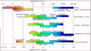 Nilai konduktifitas dan resistivitas batuan (Palacky, 1987)