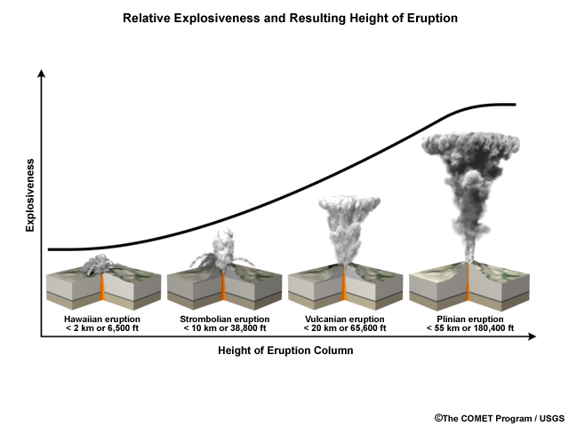 tinggi letusan gunung api