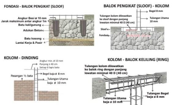 struktur rumah tahan gempa