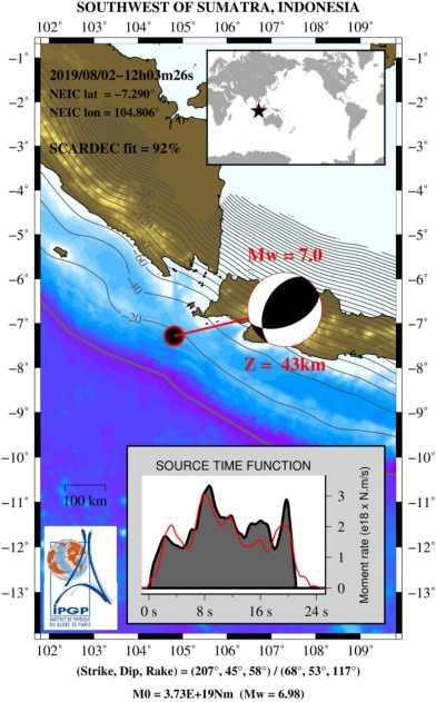 mekanisme sumber gempa banten 2019