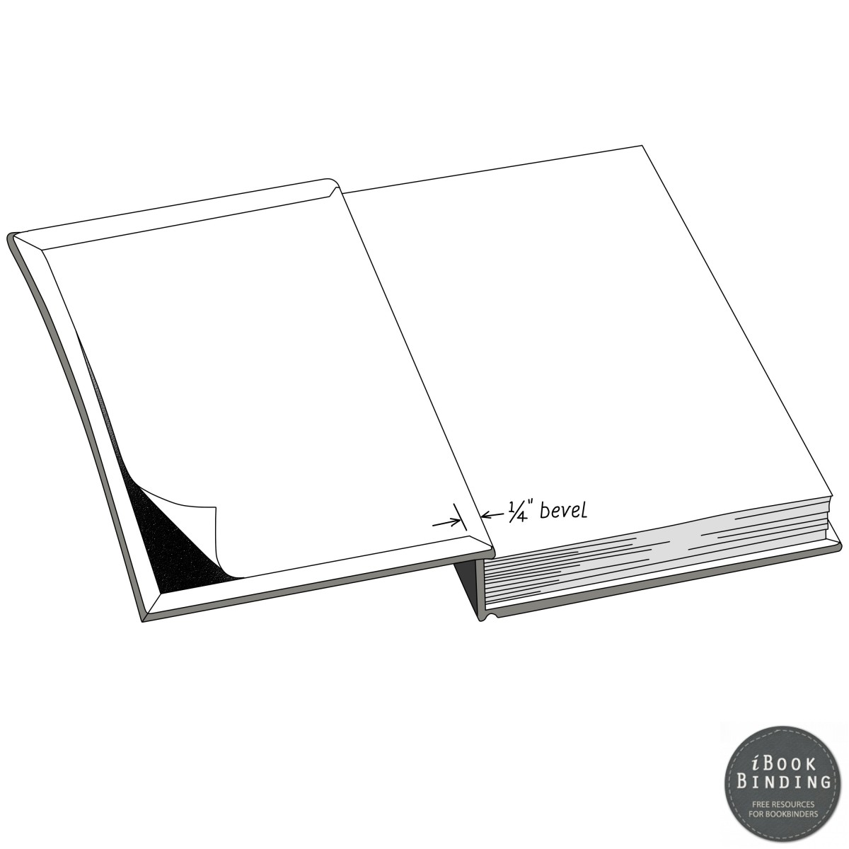 110 - Identifying the bevel at end sheet after pasting (book binding instructional diagram)