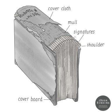 Figure 179 - Formed Shoulder of the Spine