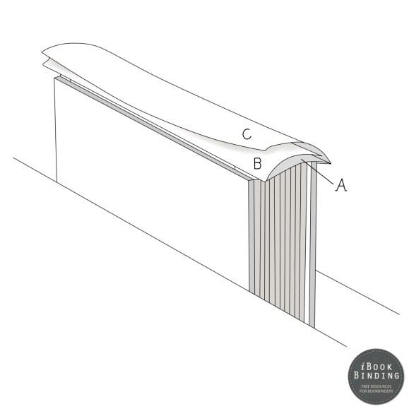 Figure 197 - Folding Flap C onto Flap B