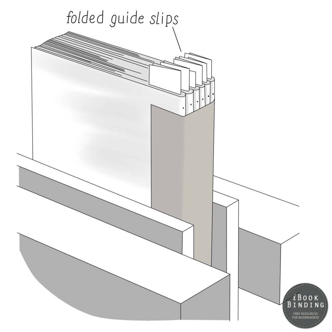 Figure 211 - Using Folded Guide Slips (card) to Pierce Every Signature