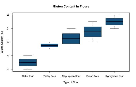 Gluten Content in Flours