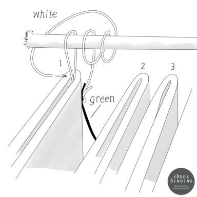 2017.04.20 - Figura 217 – Repetição do envolvimento do cordão com o fio, rematado com um nó
