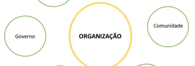 Mapeamento de Públicos somado à Análise de Redes Sociais