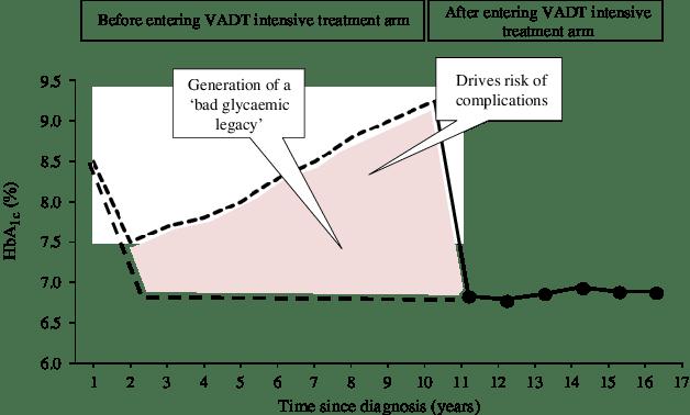 嚴格血糖控制,為何沒有後續的 Legacy Effects? VADT 15-Years Follow-Up 觀點